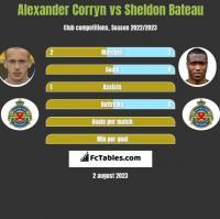 Alexander Corryn vs Sheldon Bateau h2h player stats