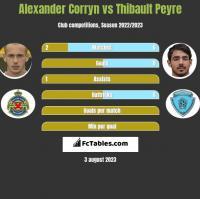 Alexander Corryn vs Thibault Peyre h2h player stats