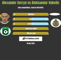 Alexander Corryn vs Aleksandar Vukotic h2h player stats