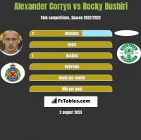 Alexander Corryn vs Rocky Bushiri h2h player stats