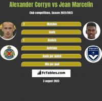 Alexander Corryn vs Jean Marcelin h2h player stats