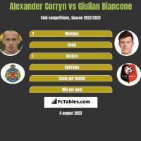 Alexander Corryn vs Giulian Biancone h2h player stats