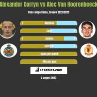 Alexander Corryn vs Alec Van Hoorenbeeck h2h player stats