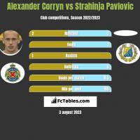 Alexander Corryn vs Strahinja Pavlovic h2h player stats