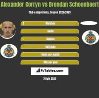 Alexander Corryn vs Brendan Schoonbaert h2h player stats