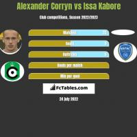 Alexander Corryn vs Issa Kabore h2h player stats