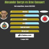 Alexander Corryn vs Arne Cassaert h2h player stats