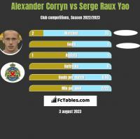 Alexander Corryn vs Serge Raux Yao h2h player stats