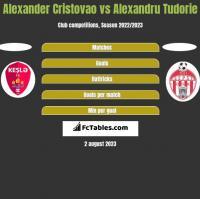 Alexander Cristovao vs Alexandru Tudorie h2h player stats