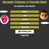 Alexander Cristovao vs Florentin Matei h2h player stats
