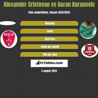 Alexander Cristovao vs Goran Karanovic h2h player stats