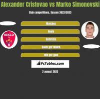 Alexander Cristovao vs Marko Simonovski h2h player stats