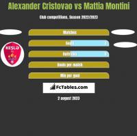 Alexander Cristovao vs Mattia Montini h2h player stats