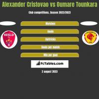 Alexander Cristovao vs Oumare Tounkara h2h player stats