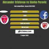 Alexander Cristovao vs Slavko Perovic h2h player stats