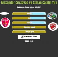 Alexander Cristovao vs Stefan Catalin Tira h2h player stats
