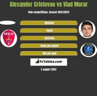 Alexander Cristovao vs Vlad Morar h2h player stats