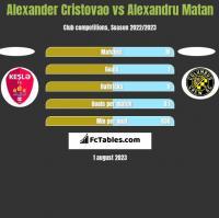 Alexander Cristovao vs Alexandru Matan h2h player stats