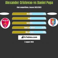 Alexander Cristovao vs Daniel Popa h2h player stats