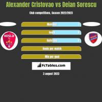 Alexander Cristovao vs Deian Sorescu h2h player stats