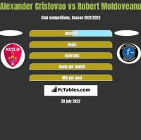 Alexander Cristovao vs Robert Moldoveanu h2h player stats