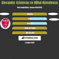 Alexander Cristovao vs Mihai Neicutescu h2h player stats