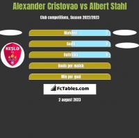 Alexander Cristovao vs Albert Stahl h2h player stats