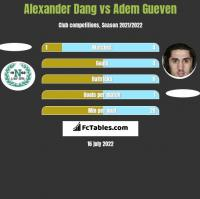 Alexander Dang vs Adem Gueven h2h player stats