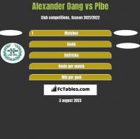 Alexander Dang vs Pibe h2h player stats