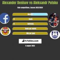 Alexander Denisov vs Aleksandr Putsko h2h player stats
