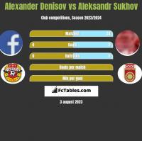 Alexander Denisov vs Aleksandr Sukhov h2h player stats