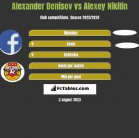 Alexander Denisov vs Alexey Nikitin h2h player stats