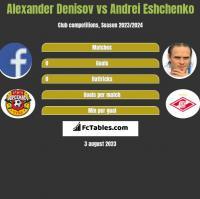 Alexander Denisov vs Andrei Eshchenko h2h player stats