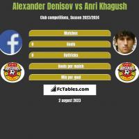 Alexander Denisov vs Anri Khagush h2h player stats