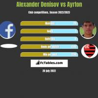 Alexander Denisov vs Ayrton h2h player stats