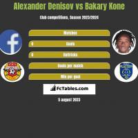 Alexander Denisov vs Bakary Kone h2h player stats