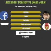 Alexander Denisov vs Bojan Jokic h2h player stats