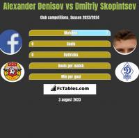 Alexander Denisov vs Dmitriy Skopintsev h2h player stats