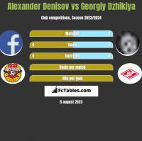 Alexander Denisov vs Georgiy Dzhikiya h2h player stats