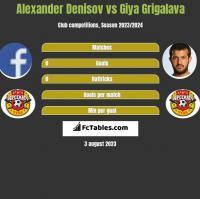 Alexander Denisov vs Gia Grigalawa h2h player stats