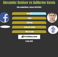 Alexander Denisov vs Guillermo Varela h2h player stats