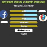 Alexander Denisov vs Guram Tetrashvili h2h player stats