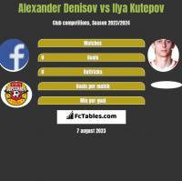 Alexander Denisov vs Ilya Kutepov h2h player stats