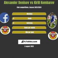 Alexander Denisov vs Kirill Kombarov h2h player stats