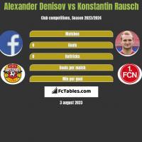 Alexander Denisov vs Konstantin Rausch h2h player stats