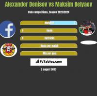 Alexander Denisov vs Maksim Belyaev h2h player stats