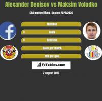 Alexander Denisov vs Maksim Volodko h2h player stats