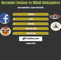 Alexander Denisov vs Mihail Aleksandrov h2h player stats