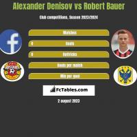 Alexander Denisov vs Robert Bauer h2h player stats