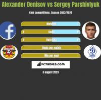Alexander Denisov vs Sergey Parshivlyuk h2h player stats